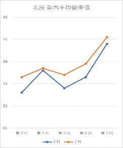 2019年度生平均偏差値UP